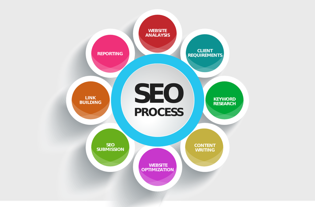 How to achieve SEO in simple steps