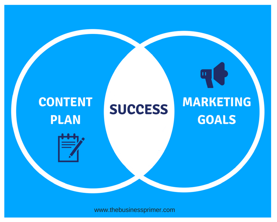 Content Mapping and Marketing Goals